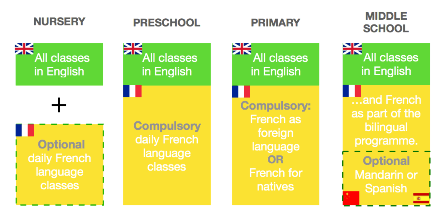 Languages at Forest International School Paris